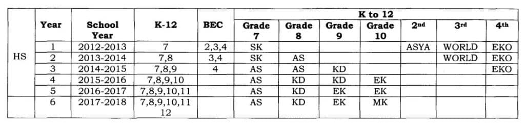 curriculum guide in science grade 7 2017