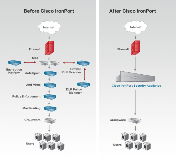 cisco ironport cloud email security ordering guide