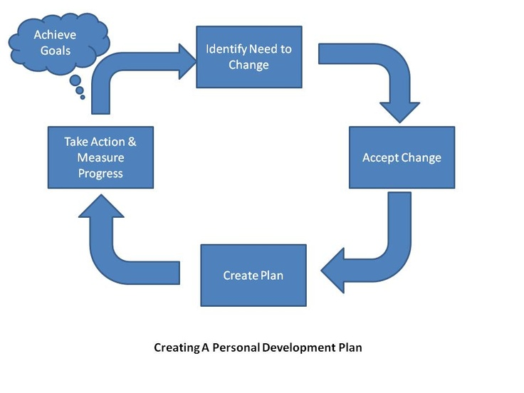 a guide to developing a personal development plan