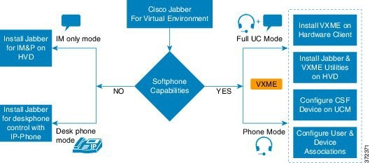 cisco jabber deployment guide 9.7